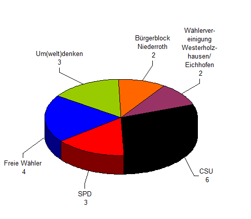 Wahlperiode 2014-2020