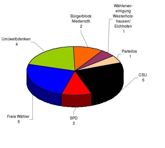 Wahlperiode 2008-2014